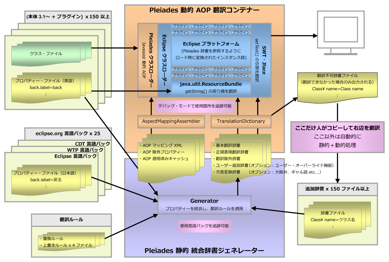 Pleiades Japanese Translation Toolset Architecture